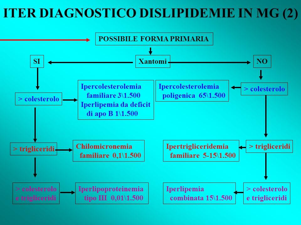 ITER DIAGNOSTICO DISLIPIDEMIE IN MG (2) POSSIBILE FORMA PRIMARIA XantomiSINO > colesterolo Ipercolesterolemia familiare 3\1.500 Iperlipemia da deficit di apo B 1\1.500 > trigliceridi Chilomicronemia familiare 0,1\1.500 > colesterolo e trigliceridi Iperlipoproteinemia tipo III 0,01\1.500 > colesterolo Ipercolesterolemia poligenica 65\1.500 > trigliceridiIpertrigliceridemia familiare 5-15\1.500 > colesterolo e trigliceridi Iperlipemia combinata 15\1.500