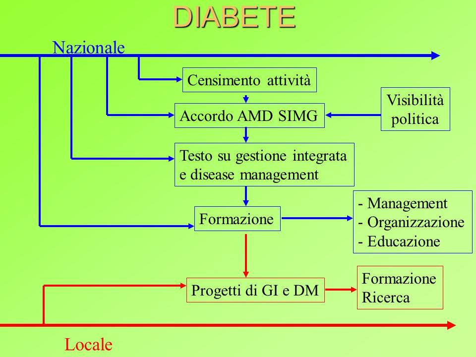 PROGRAMMI AREA METABOLICA Per il diabete 2000-2002