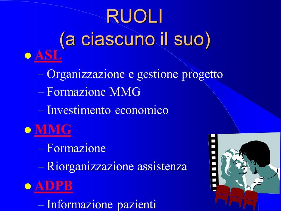 RUOLI (a ciascuno il suo) l OSPEDALE –informatizzazione CD –servizio segreteria –potenziamento personale CD ed incentivazioni economiche l CENTRO DIAB