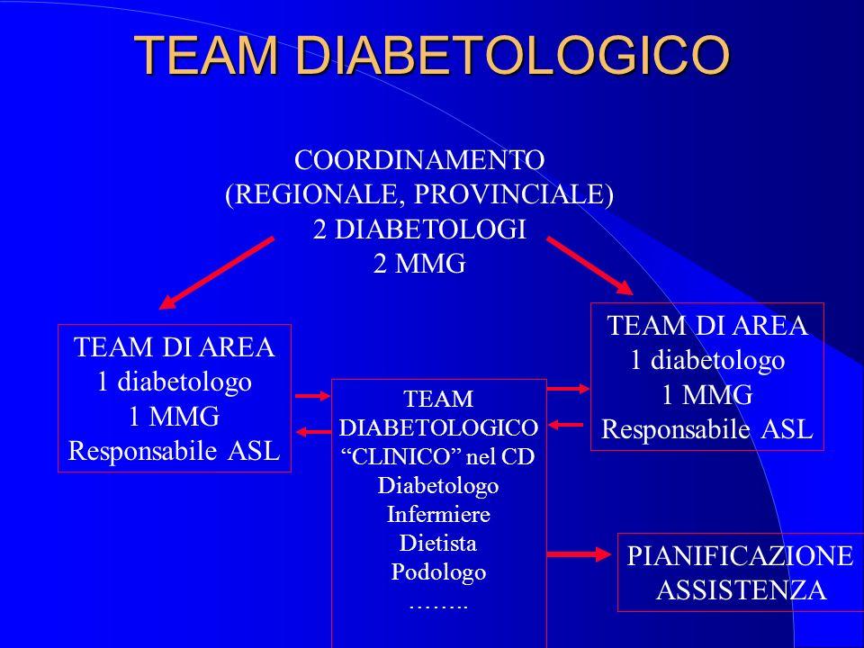 FORMAZIONE Argomenti indispensabili Linee guida per la gestione integrata Epidemiologia del diabete mellito in Italia Prevenzione primaria e secondari
