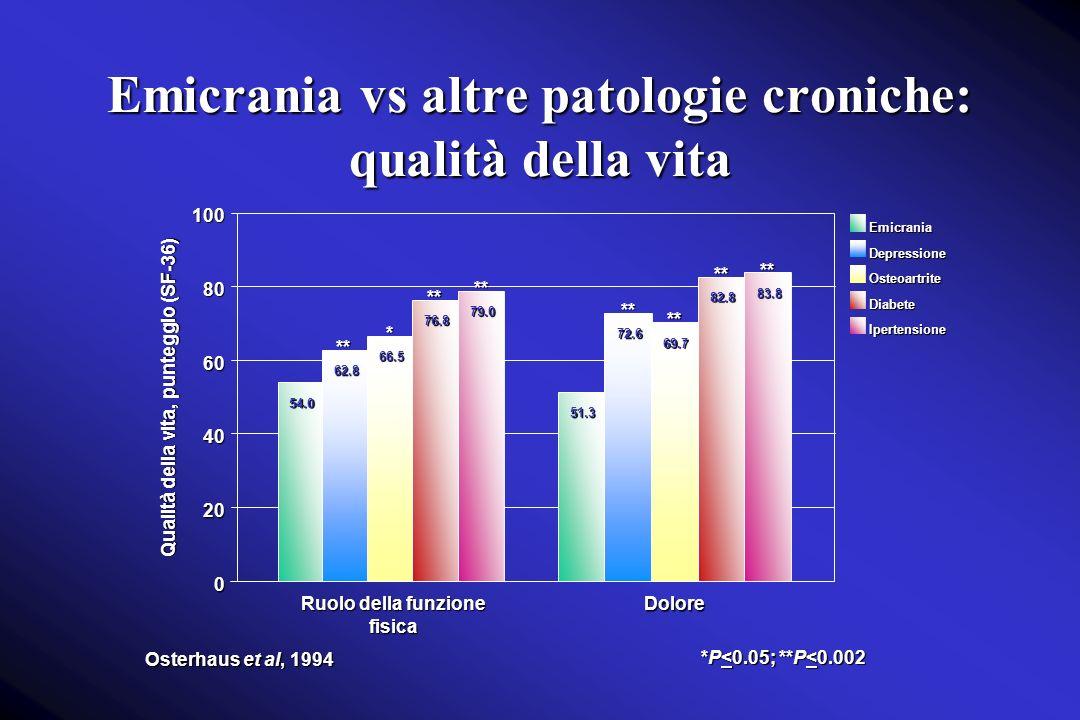 Emicrania vs altre patologie croniche: qualità della vita 0 20 40 60 80100 Qualità della vita, punteggio (SF-36) EmicraniaDepressioneOsteoartriteDiabeteIpertensione Osterhaus et al, 1994 54.0 62.8 66.5 76.8 79.0 51.3 72.6 69.7 82.8 83.8 ** ** ** ** ** * Ruolo della funzione fisica Dolore ** *P<0.05; **P<0.002 **