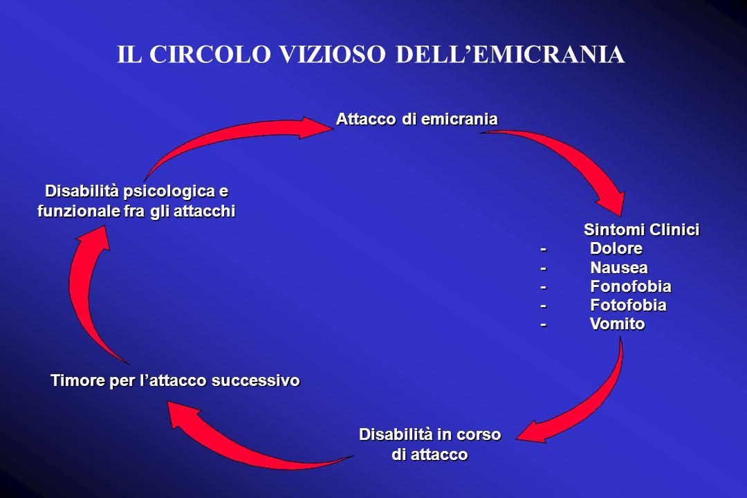 Disabilità psicologica e funzionale fra gli attacchi Attacco di emicrania - - - - - Sintomi Clinici Dolore Nausea Fonofobia Fotofobia Vomito Disabilità in corso di attacco Timore per lattacco successivo IL CIRCOLO VIZIOSO DELLEMICRANIA