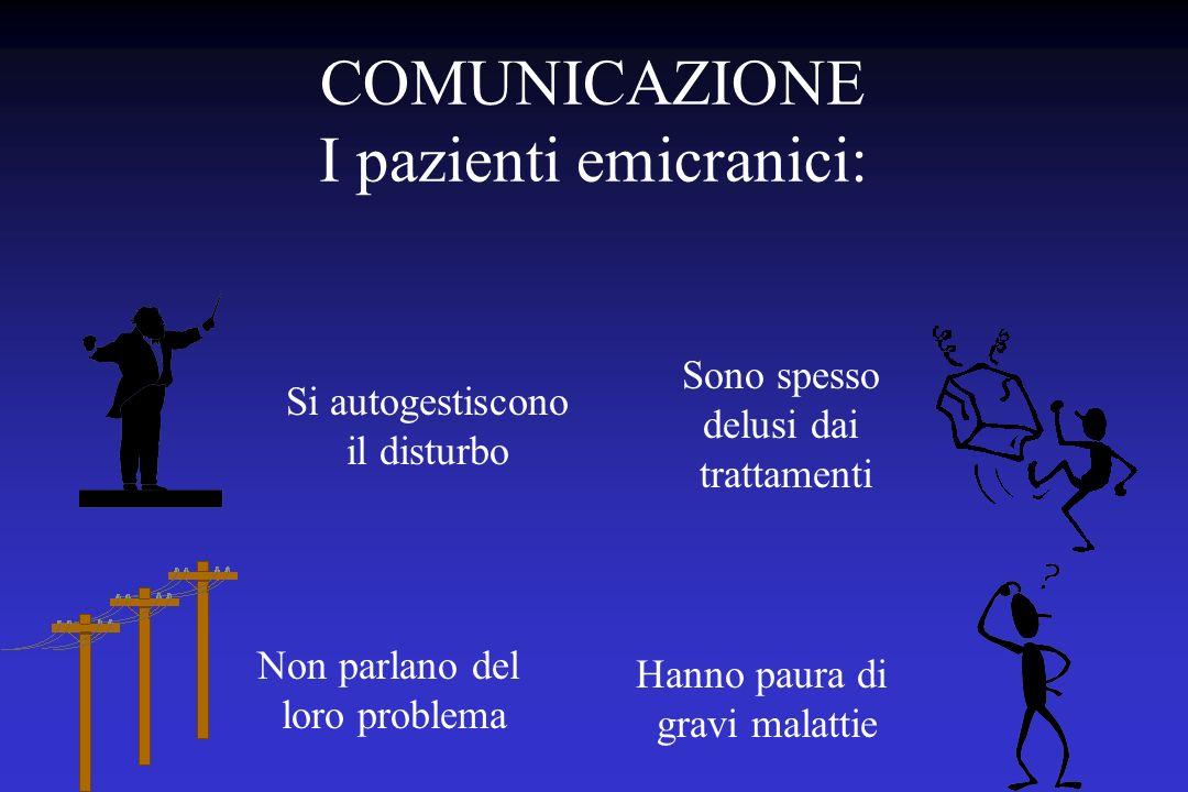 COMUNICAZIONE I pazienti emicranici: Si autogestiscono il disturbo Non parlano del loro problema Hanno paura di gravi malattie Sono spesso delusi dai trattamenti