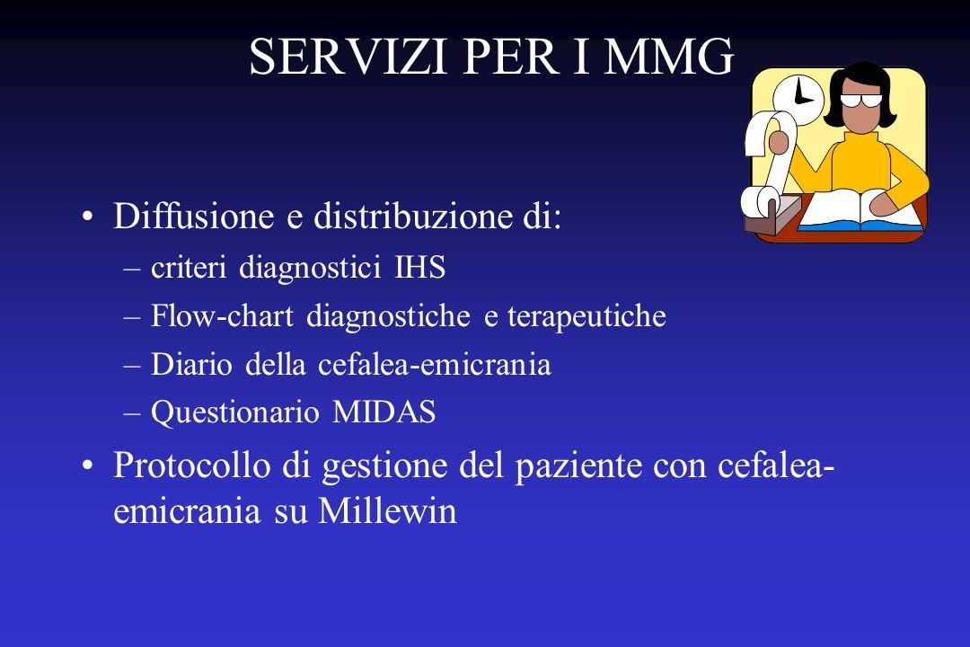 SERVIZI PER I MMG Diffusione e distribuzione di: –criteri diagnostici IHS –Flow-chart diagnostiche e terapeutiche –Diario della cefalea-emicrania –Questionario MIDAS Protocollo di gestione del paziente con cefalea- emicrania su Millewin