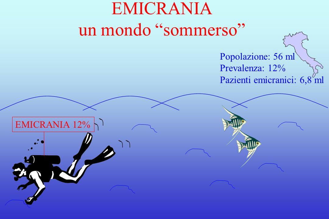 EMICRANIA un mondo sommerso EMICRANIA 12% Popolazione: 56 ml Prevalenza: 12% Pazienti emicranici: 6,8 ml