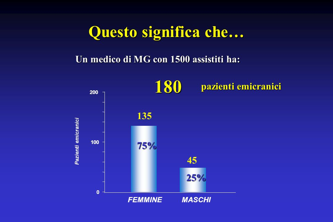 Questo significa che… Un medico di MG con 1500 assistiti ha: 180 pazienti emicranici 0 100 200 FEMMINEMASCHI Pazienti emicranici 75% 135 25% 45