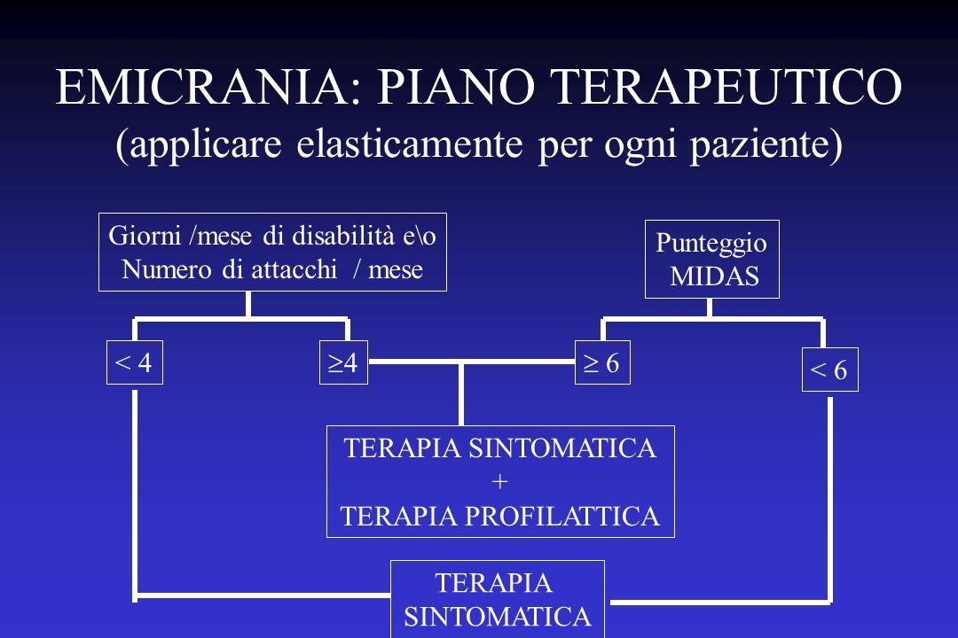 EMICRANIA: PIANO TERAPEUTICO (applicare elasticamente per ogni paziente) Giorni /mese di disabilità e\o Numero di attacchi / mese Punteggio MIDAS < 4 4 < 6 6 TERAPIA SINTOMATICA TERAPIA SINTOMATICA + TERAPIA PROFILATTICA