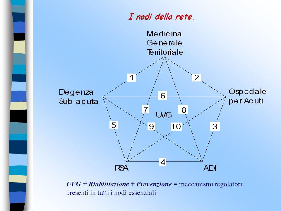 I nodi della rete. UVG + Riabilitazione + Prevenzione = meccanismi regolatori presenti in tutti i nodi essenziali