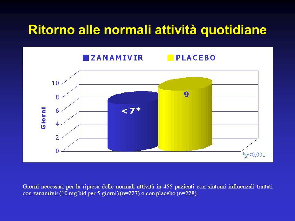 Ritorno alle normali attività quotidiane Giorni necessari per la ripresa delle normali attività in 455 pazienti con sintomi influenzali trattati con zanamivir (10 mg bid per 5 giorni) (n=227) o con placebo (n=228).