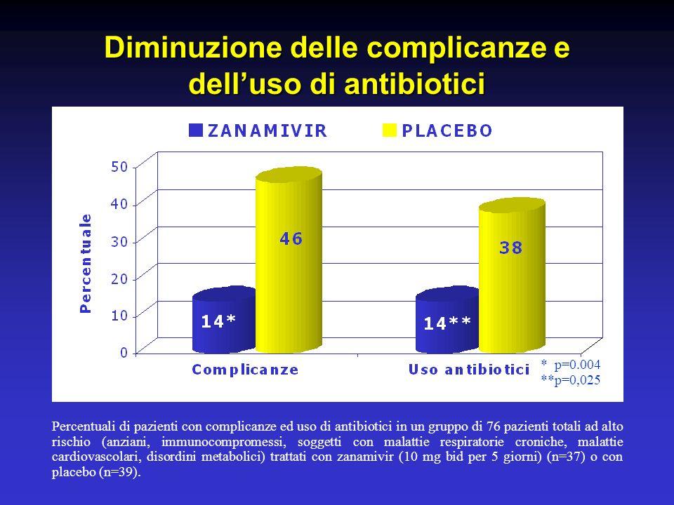 Diminuzione delle complicanze e delluso di antibiotici Percentuali di pazienti con complicanze ed uso di antibiotici in un gruppo di 76 pazienti totali ad alto rischio (anziani, immunocompromessi, soggetti con malattie respiratorie croniche, malattie cardiovascolari, disordini metabolici) trattati con zanamivir (10 mg bid per 5 giorni) (n=37) o con placebo (n=39).