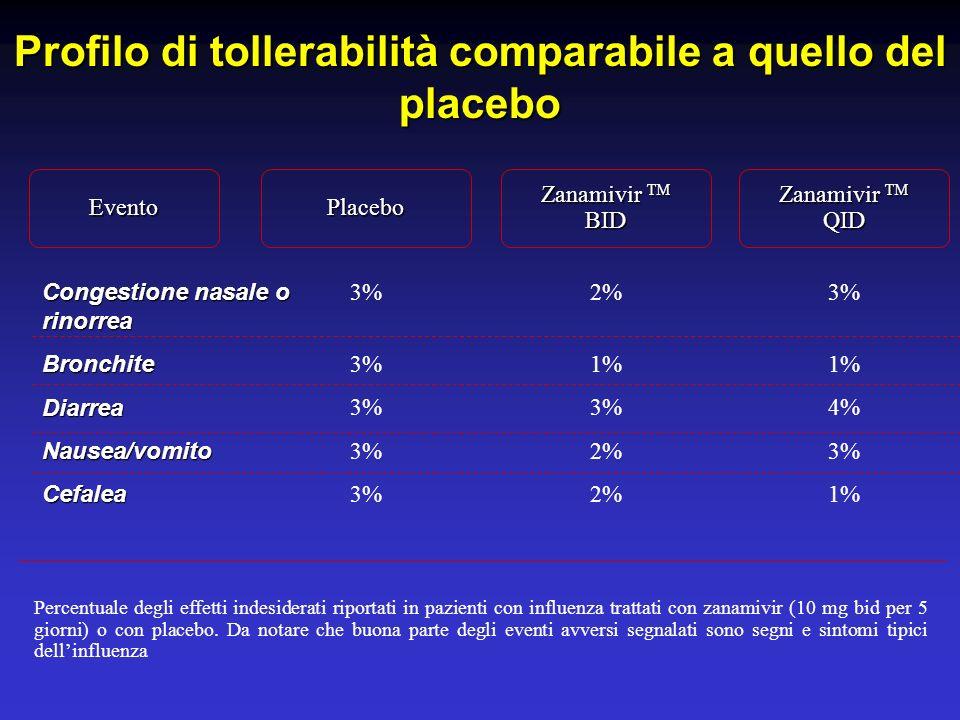 Inibitori della neuraminidasi efficacia nella profilassi 82/84 % di riduzione delle infezioni confermate in laboratorio, comparate con il placebo, con una somministrazione al giorno per 4 settimane durante lepidemia influenzale in una comunità oppure per 10 giorni in outbreak famigliari 82/84 % di riduzione delle infezioni confermate in laboratorio, comparate con il placebo, con una somministrazione al giorno per 4 settimane durante lepidemia influenzale in una comunità oppure per 10 giorni in outbreak famigliari Nessuna evidenza di effetti avversi associati alla somministrazione del farmaco attivo Nessuna evidenza di effetti avversi associati alla somministrazione del farmaco attivo