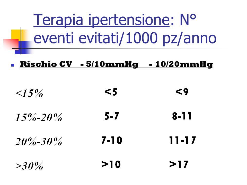 Ipertensione arteriosa Per ogni 10-14 mmHg PAS e 5-6 mmHg PDS in meno riduzione 2/5 ictus riduzione 1/6 CHD ovvero riduzione circa 1/3 eventi CV maggi