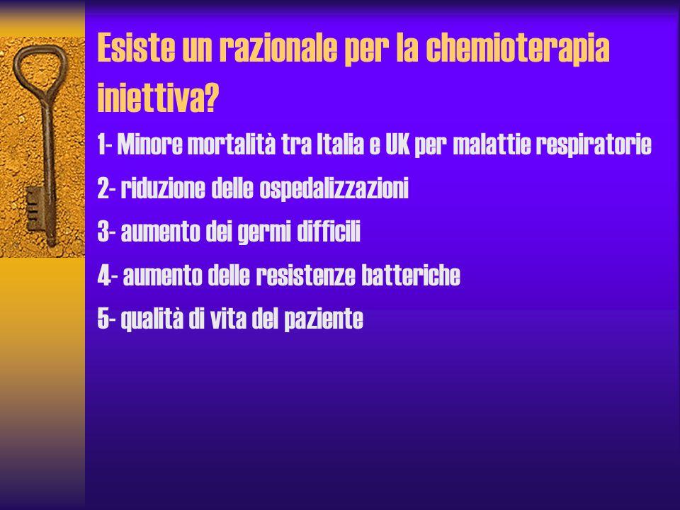 Esiste un razionale per la chemioterapia iniettiva? 1- Minore mortalità tra Italia e UK per malattie respiratorie 2- riduzione delle ospedalizzazioni