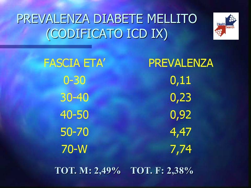 PREVALENZA DIABETE MELLITO (CODIFICATO ICD IX) TOT. M: 2,49% TOT. F: 2,38%