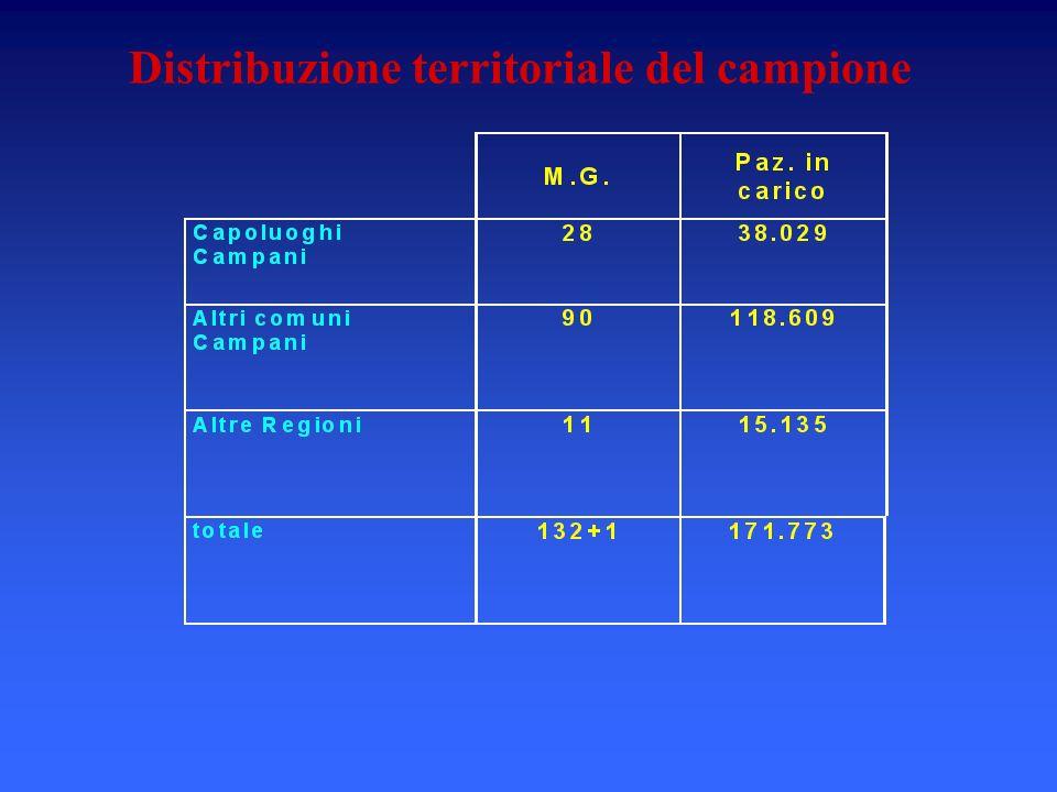 Distribuzione territoriale del campione