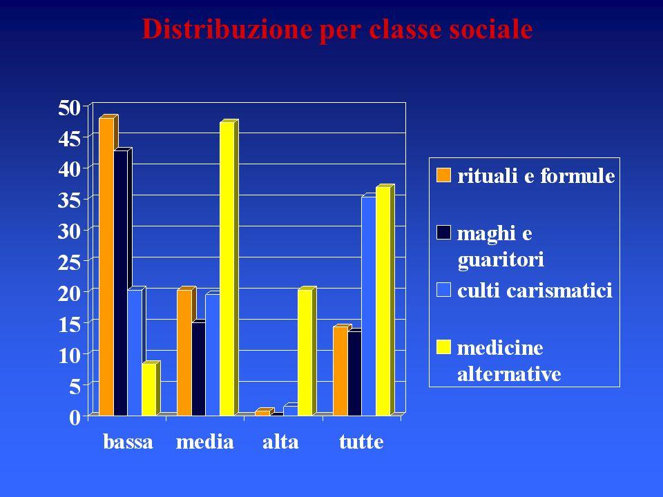 Distribuzione per classe sociale