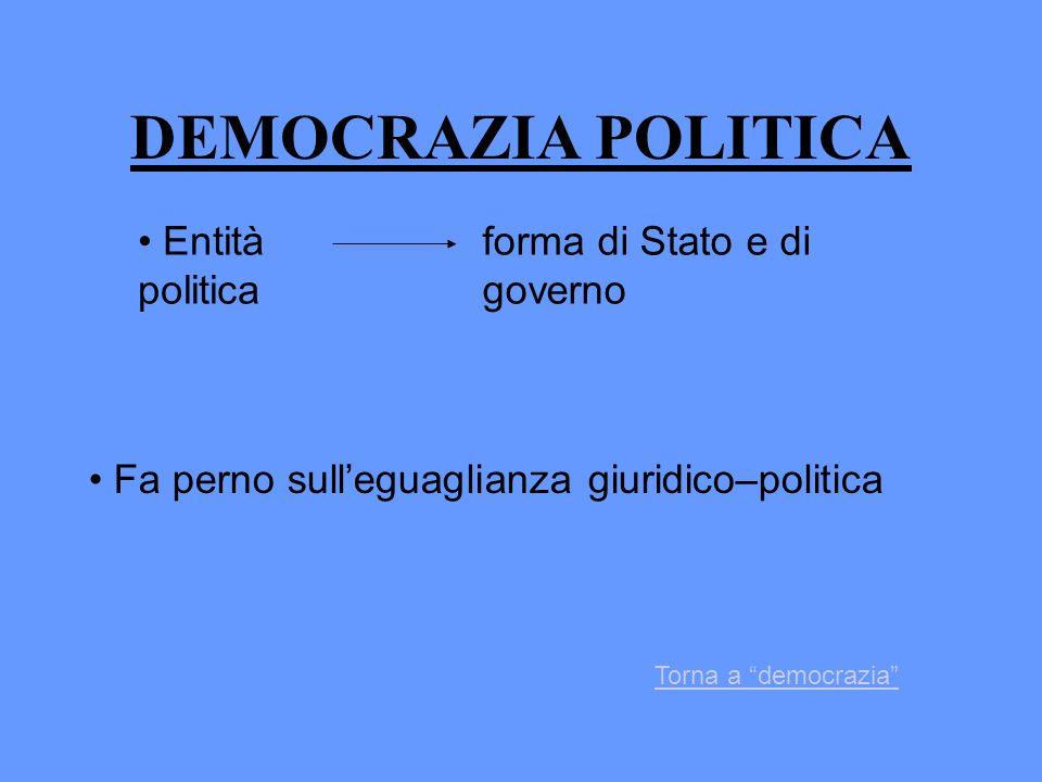 DEMOCRAZIA POLITICA Entità politica forma di Stato e di governo Fa perno sulleguaglianza giuridico–politica Torna a democrazia
