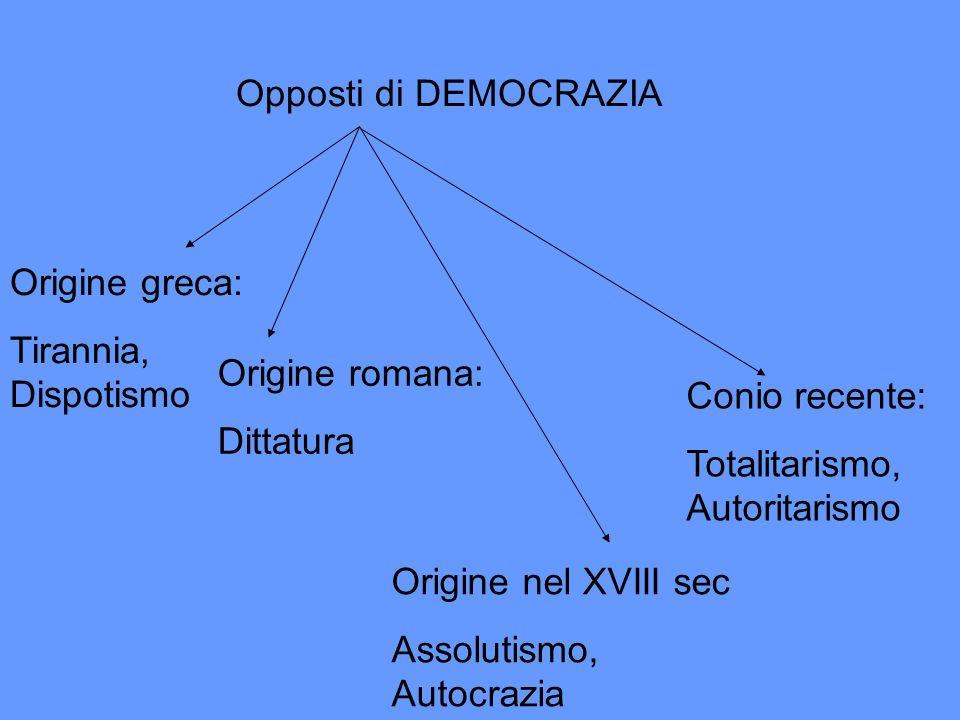 Opposti di DEMOCRAZIA Origine greca: Tirannia, Dispotismo Origine romana: Dittatura Origine nel XVIII sec Assolutismo, Autocrazia Conio recente: Total