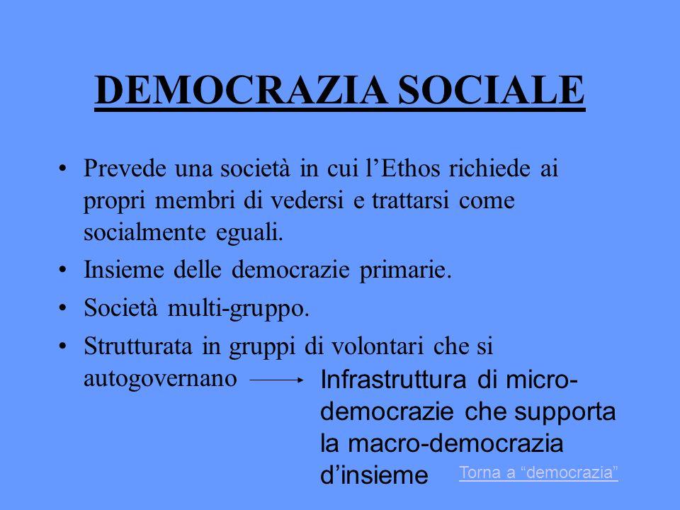 DEMOCRAZIA SOCIALE Prevede una società in cui lEthos richiede ai propri membri di vedersi e trattarsi come socialmente eguali. Insieme delle democrazi