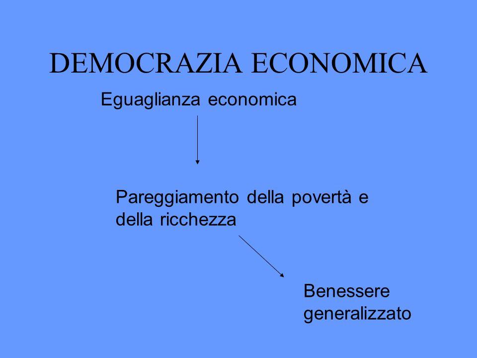 DEMOCRAZIA ECONOMICA Eguaglianza economica Pareggiamento della povertà e della ricchezza Benessere generalizzato