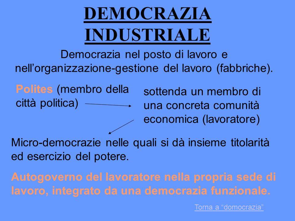 DEMOCRAZIA INDUSTRIALE Democrazia nel posto di lavoro e nellorganizzazione-gestione del lavoro (fabbriche). Polites (membro della città politica) sott