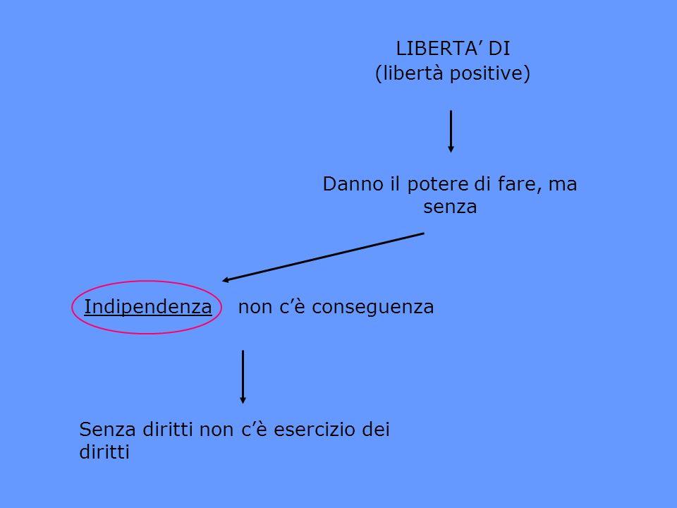 LIBERTA DI (libertà positive) Danno il potere di fare, ma senza Indipendenzanon cè conseguenza Senza diritti non cè esercizio dei diritti