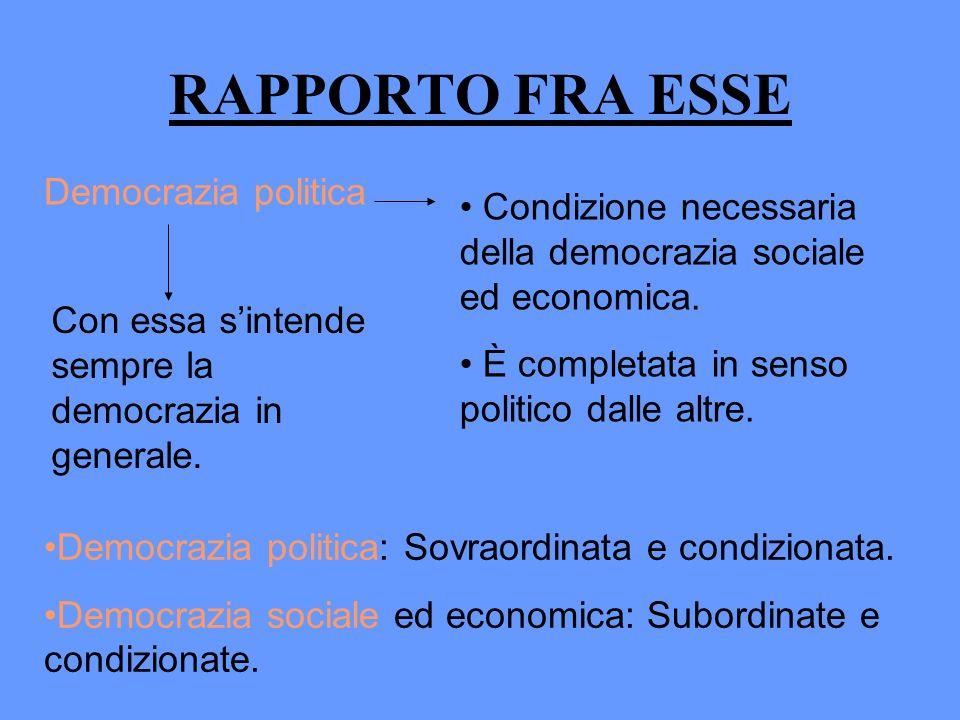 RAPPORTO FRA ESSE Democrazia politica Condizione necessaria della democrazia sociale ed economica. È completata in senso politico dalle altre. Con ess