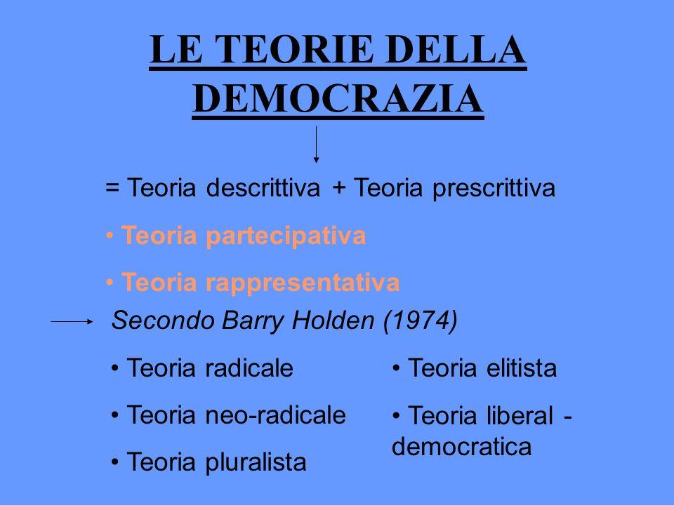 LE TEORIE DELLA DEMOCRAZIA = Teoria descrittiva + Teoria prescrittiva Teoria partecipativa Teoria rappresentativa Secondo Barry Holden (1974) Teoria r