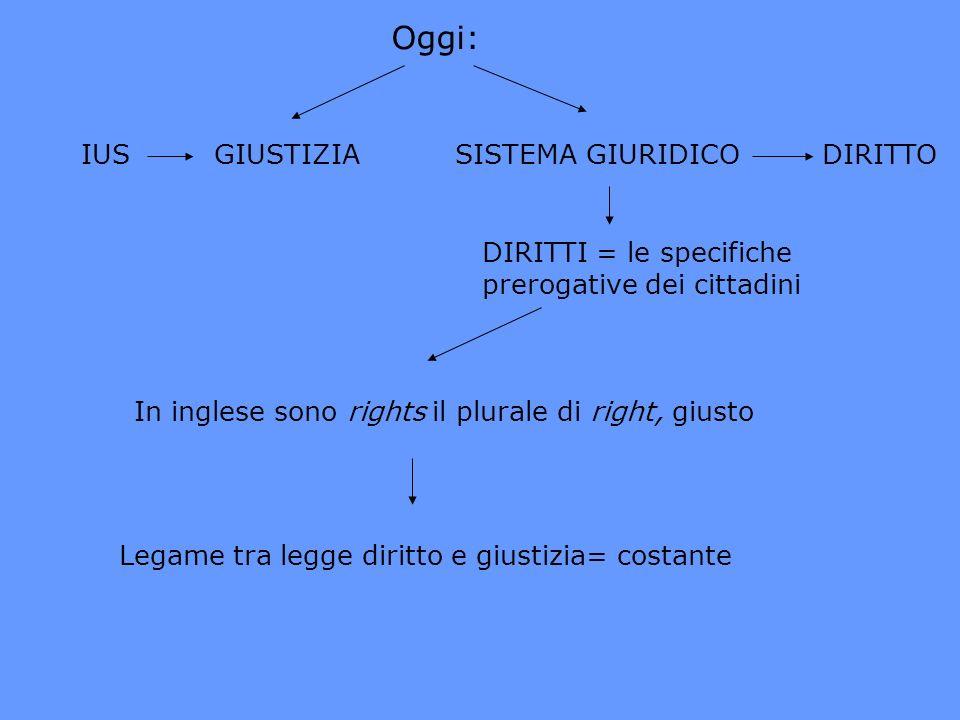 Oggi: IUS GIUSTIZIASISTEMA GIURIDICO DIRITTO DIRITTI = le specifiche prerogative dei cittadini In inglese sono rights il plurale di right, giusto Lega