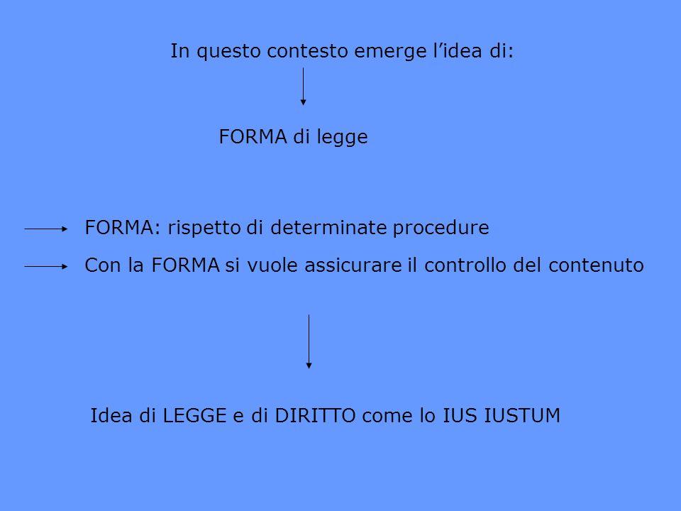 In questo contesto emerge lidea di: FORMA di legge FORMA: rispetto di determinate procedure Con la FORMA si vuole assicurare il controllo del contenut