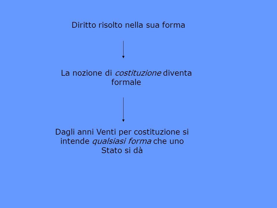 Diritto risolto nella sua forma La nozione di costituzione diventa formale Dagli anni Venti per costituzione si intende qualsiasi forma che uno Stato