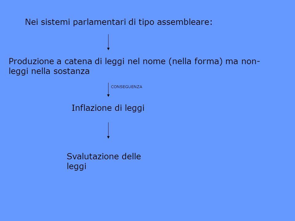 Nei sistemi parlamentari di tipo assembleare: Produzione a catena di leggi nel nome (nella forma) ma non- leggi nella sostanza CONSEGUENZA Inflazione