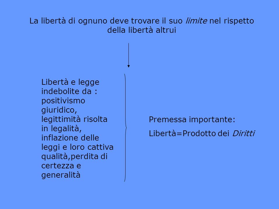 La libertà di ognuno deve trovare il suo limite nel rispetto della libertà altrui Libertà e legge indebolite da : positivismo giuridico, legittimità r