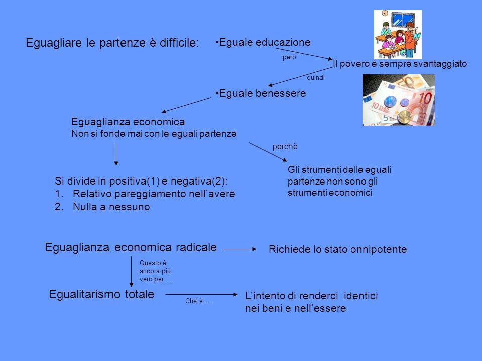 Eguagliare le partenze è difficile: Eguale educazione Eguale benessere Il povero è sempre svantaggiato Eguaglianza economica Non si fonde mai con le e