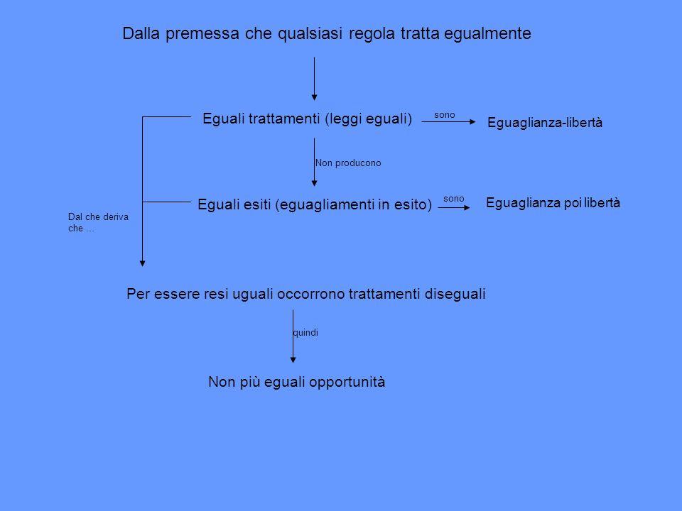 Dalla premessa che qualsiasi regola tratta egualmente Eguali trattamenti (leggi eguali) Non producono Eguali esiti (eguagliamenti in esito) Eguaglianz