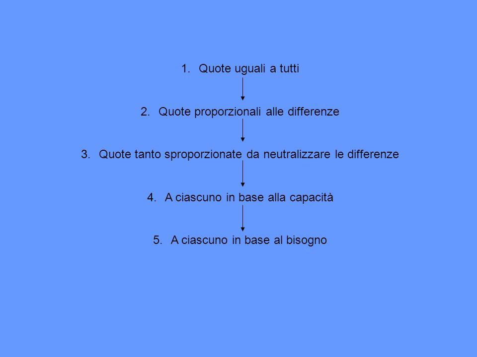 1.Quote uguali a tutti 2.Quote proporzionali alle differenze 3.Quote tanto sproporzionate da neutralizzare le differenze 4.A ciascuno in base alla cap