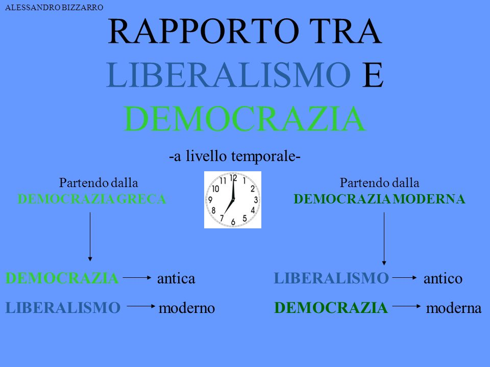 RAPPORTO TRA LIBERALISMO E DEMOCRAZIA Partendo dalla DEMOCRAZIA GRECA DEMOCRAZIA antica LIBERALISMO antico LIBERALISMO moderno DEMOCRAZIA moderna -a l