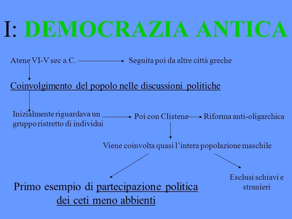 I: DEMOCRAZIA ANTICA Atene VI-V sec a.C. Seguita poi da altre città greche Coinvolgimento del popolo nelle discussioni politiche Inizialmente riguarda