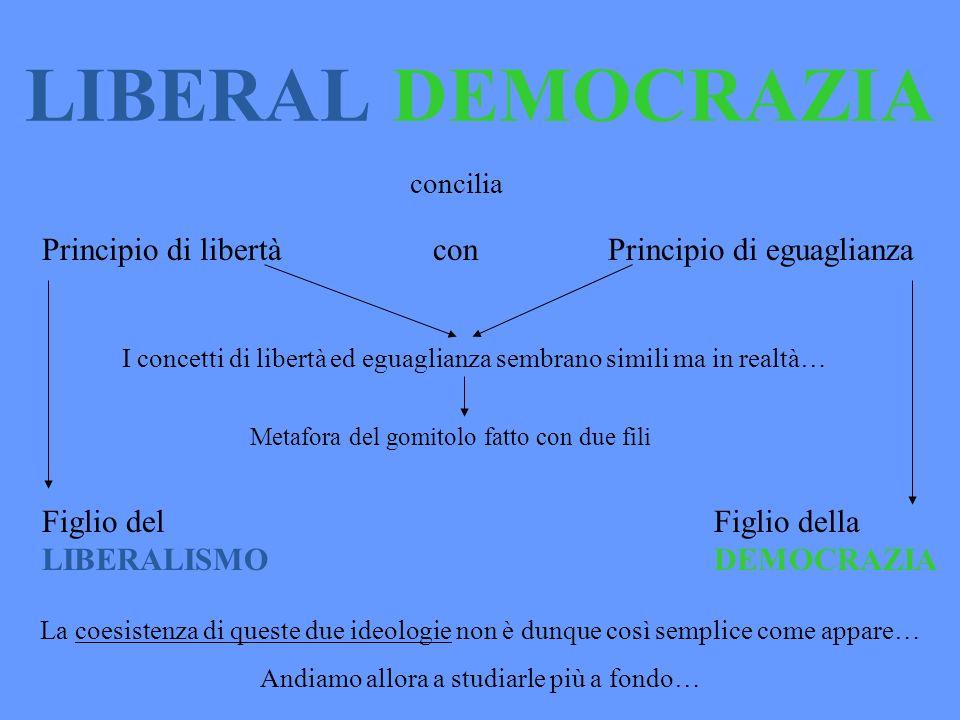 LIBERAL DEMOCRAZIA concilia Principio di libertà con Principio di eguaglianza Figlio del LIBERALISMO Figlio della DEMOCRAZIA La coesistenza di queste