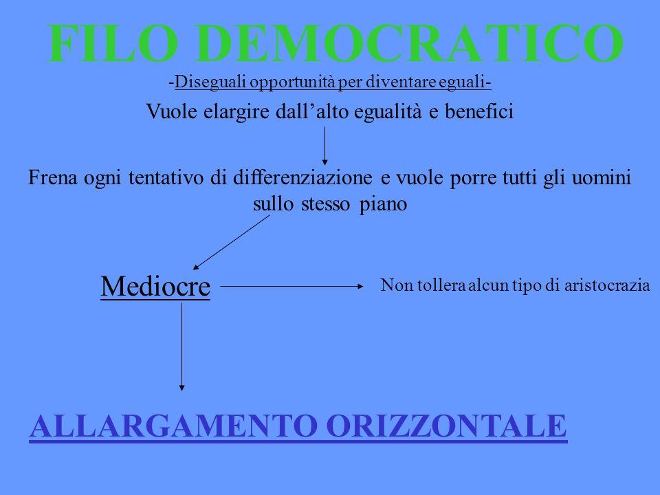 FILO DEMOCRATICO Vuole elargire dallalto egualità e benefici Frena ogni tentativo di differenziazione e vuole porre tutti gli uomini sullo stesso pian
