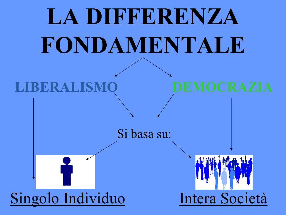 LA DIFFERENZA FONDAMENTALE Si basa su: Singolo IndividuoIntera Società LIBERALISMODEMOCRAZIA
