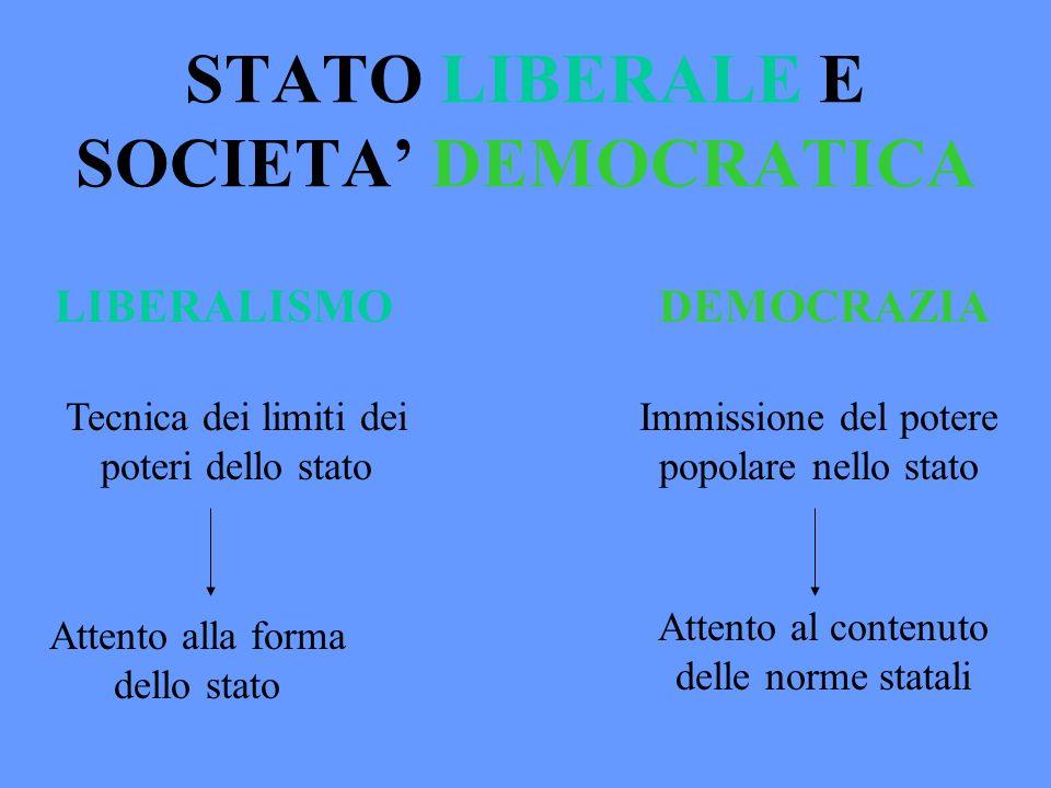 STATO LIBERALE E SOCIETA DEMOCRATICA LIBERALISMODEMOCRAZIA Tecnica dei limiti dei poteri dello stato Immissione del potere popolare nello stato Attent
