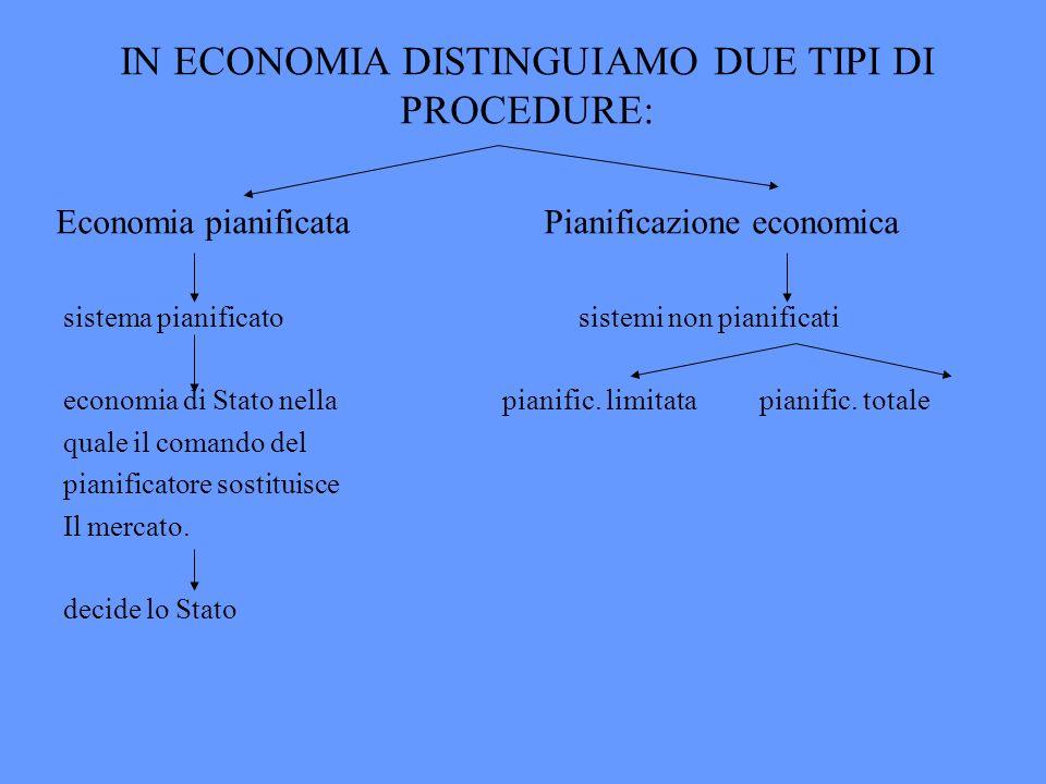 IN ECONOMIA DISTINGUIAMO DUE TIPI DI PROCEDURE: Economia pianificata Pianificazione economica sistema pianificato sistemi non pianificati economia di