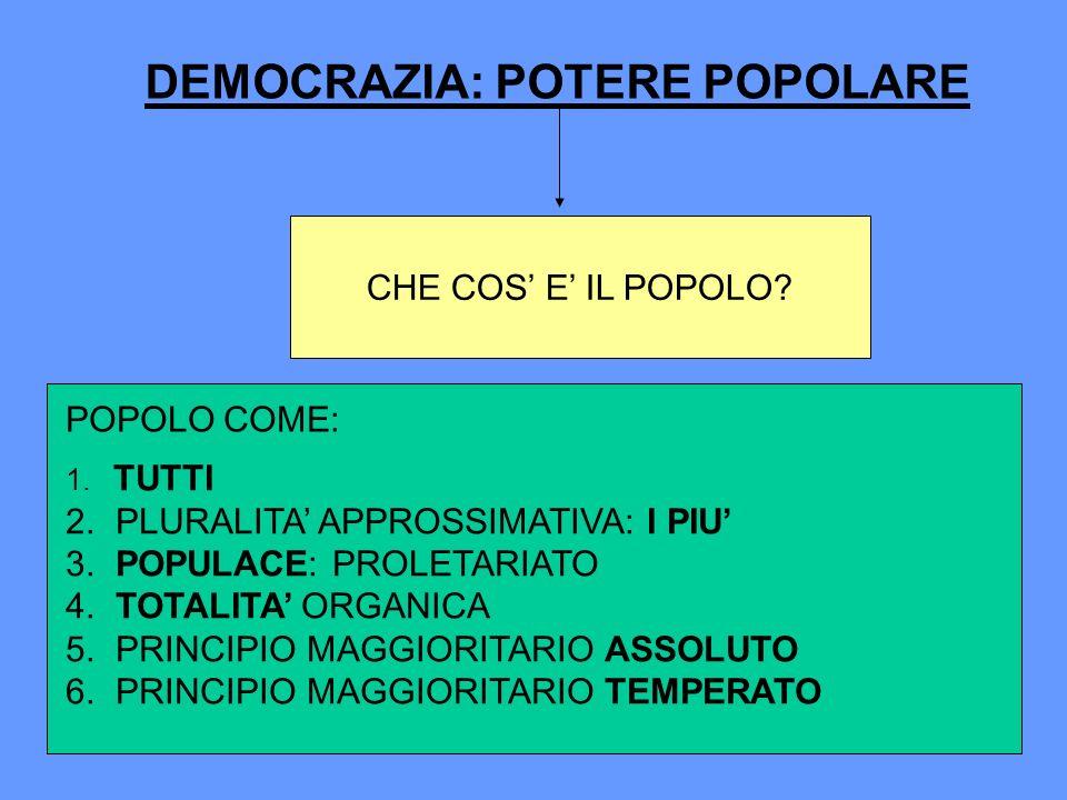 DEMOCRAZIA: POTERE POPOLARE CHE COS E IL POPOLO? POPOLO COME: 1. TUTTI 2. PLURALITA APPROSSIMATIVA: I PIU 3. POPULACE: PROLETARIATO 4. TOTALITA ORGANI