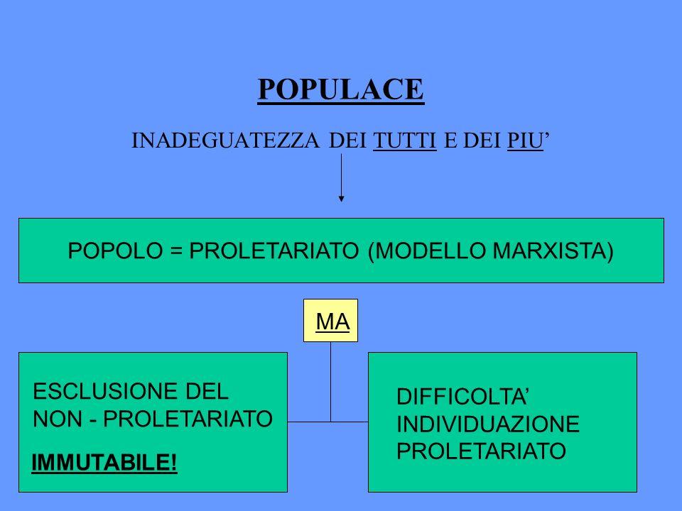 POPULACE INADEGUATEZZA DEI TUTTI E DEI PIU POPOLO = PROLETARIATO (MODELLO MARXISTA) ESCLUSIONE DEL NON - PROLETARIATO IMMUTABILE! MA DIFFICOLTA INDIVI
