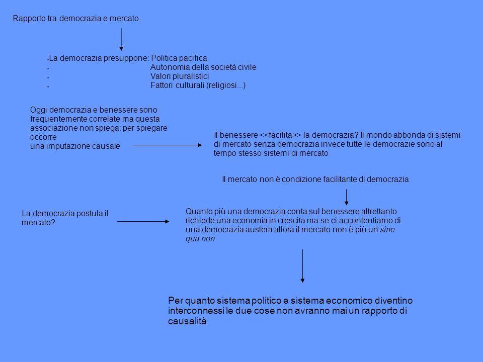 Rapporto tra democrazia e mercato La democrazia presuppone: Politica pacifica Autonomia della società civile Valori pluralistici Fattori culturali (re