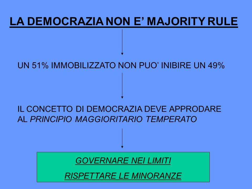 LA DEMOCRAZIA NON E MAJORITY RULE UN 51% IMMOBILIZZATO NON PUO INIBIRE UN 49% IL CONCETTO DI DEMOCRAZIA DEVE APPRODARE AL PRINCIPIO MAGGIORITARIO TEMP