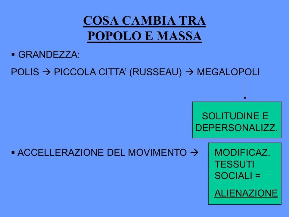 COSA CAMBIA TRA POPOLO E MASSA GRANDEZZA: POLIS PICCOLA CITTA (RUSSEAU) MEGALOPOLI ACCELLERAZIONE DEL MOVIMENTO MODIFICAZ. TESSUTI SOCIALI = ALIENAZIO