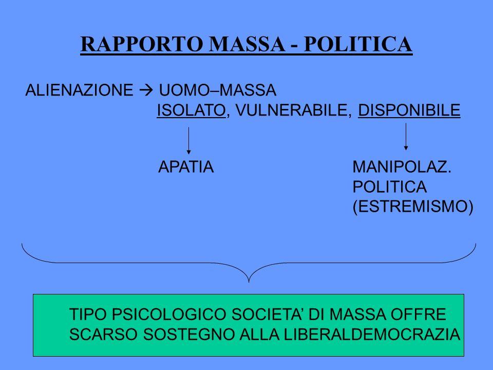 RAPPORTO MASSA - POLITICA ALIENAZIONE UOMO–MASSA ISOLATO, VULNERABILE, DISPONIBILE MANIPOLAZ. POLITICA (ESTREMISMO) APATIA TIPO PSICOLOGICO SOCIETA DI