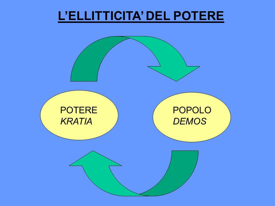POTERE KRATIA POPOLO DEMOS LELLITTICITA DEL POTERE